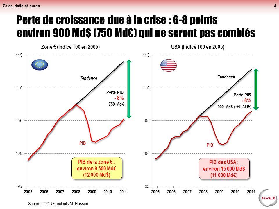 Perte de croissance due à la crise : 6-8 points environ 900 Md$ (750 Md) qui ne seront pas comblés Crise, dette et purge4 Source : OCDE, calculs M.