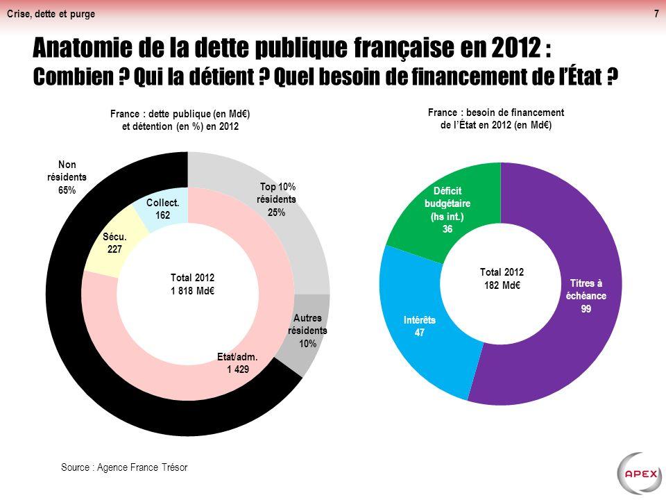 Crise, dette et purge7 Anatomie de la dette publique française en 2012 : Combien .