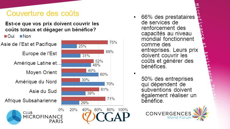 Couverture des coûts Microfinance et Assistance Technique 66% des prestataires de services de renforcement des capacités au niveau mondial fonctionnen