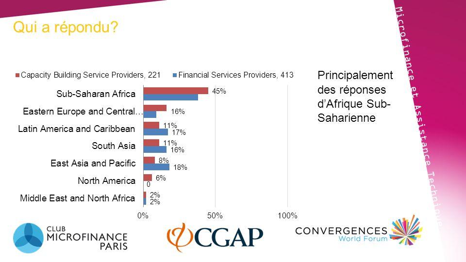 Qui a répondu? Microfinance et Assistance Technique Principalement des réponses dAfrique Sub- Saharienne
