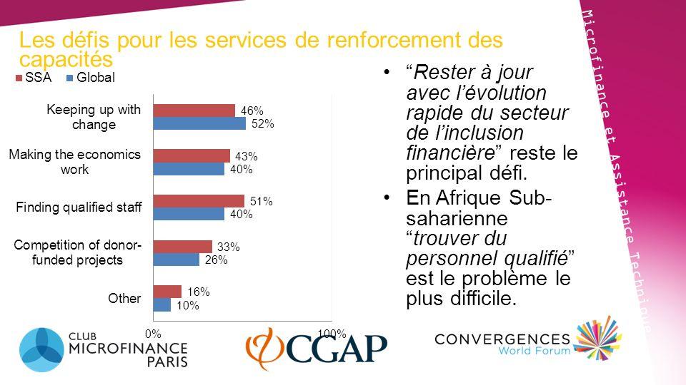 Les besoins de renforcement Microfinance et Assistance Technique La gestion des risques, la planification stratégique et la gestion des compétence des managers de niveau intermédiaire sont les trois principales priorités pour tous les types dinstitutions