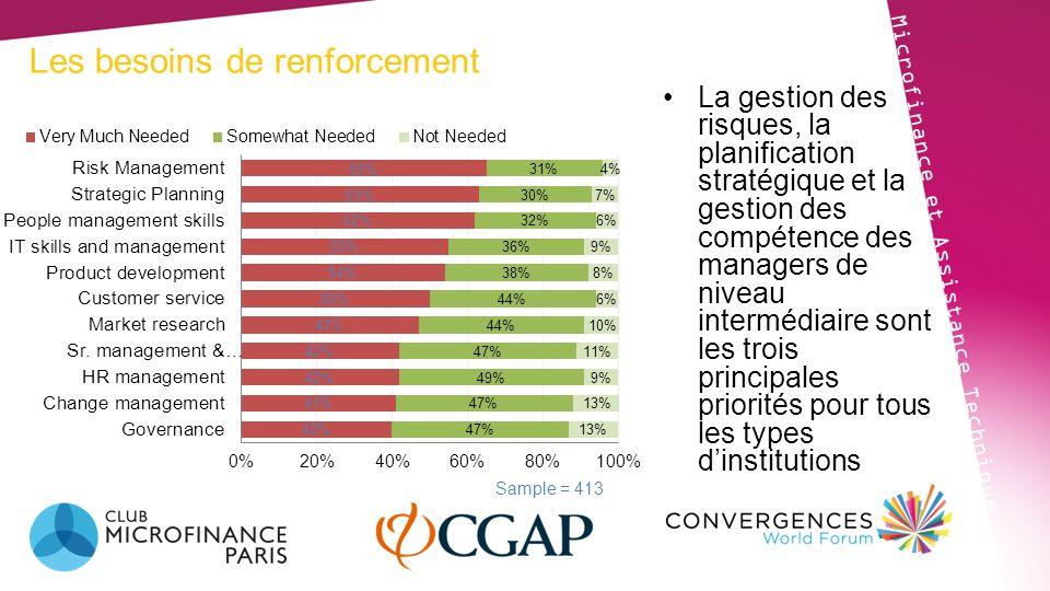 Difference entre Offre et Demande Microfinance et Assistance Technique Les PRC estiment la demande et offrent des services sur la gouvernance et le développement de produits à un niveau supérieur aux besoins exprimés par les PSF.