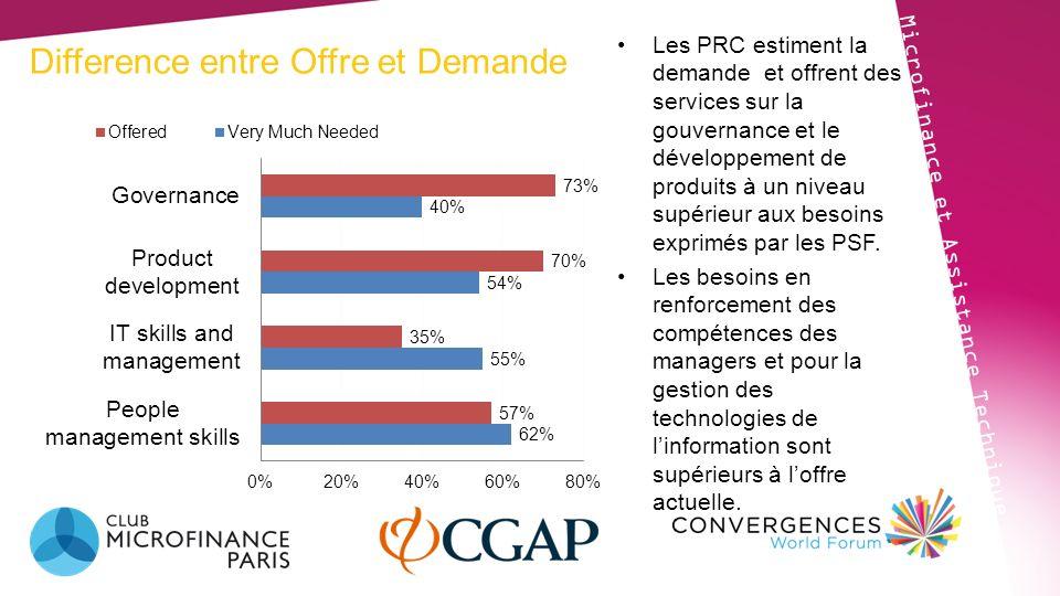 Difference entre Offre et Demande Microfinance et Assistance Technique Les PRC estiment la demande et offrent des services sur la gouvernance et le dé