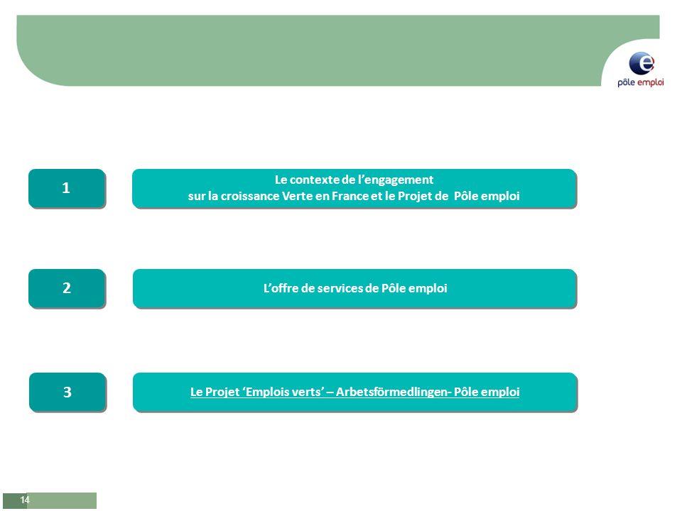 14 Le contexte de lengagement sur la croissance Verte en France et le Projet de Pôle emploi Le contexte de lengagement sur la croissance Verte en France et le Projet de Pôle emploi 1 1 Loffre de services de Pôle emploi 2 2 Le Projet Emplois verts – Arbetsförmedlingen- Pôle emploi 3 3