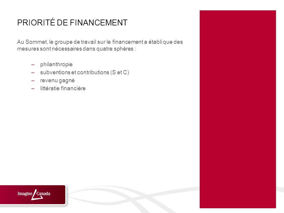 PRIORITÉ DE FINANCEMENT Au Sommet, le groupe de travail sur le financement a établi que des mesures sont nécessaires dans quatre sphères : –philanthro