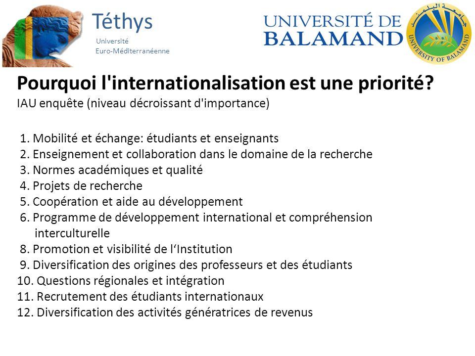 Téthys Université Euro-Méditerranéenne Pourquoi l'internationalisation est une priorité? IAU enquête (niveau décroissant d'importance) 1. Mobilité et