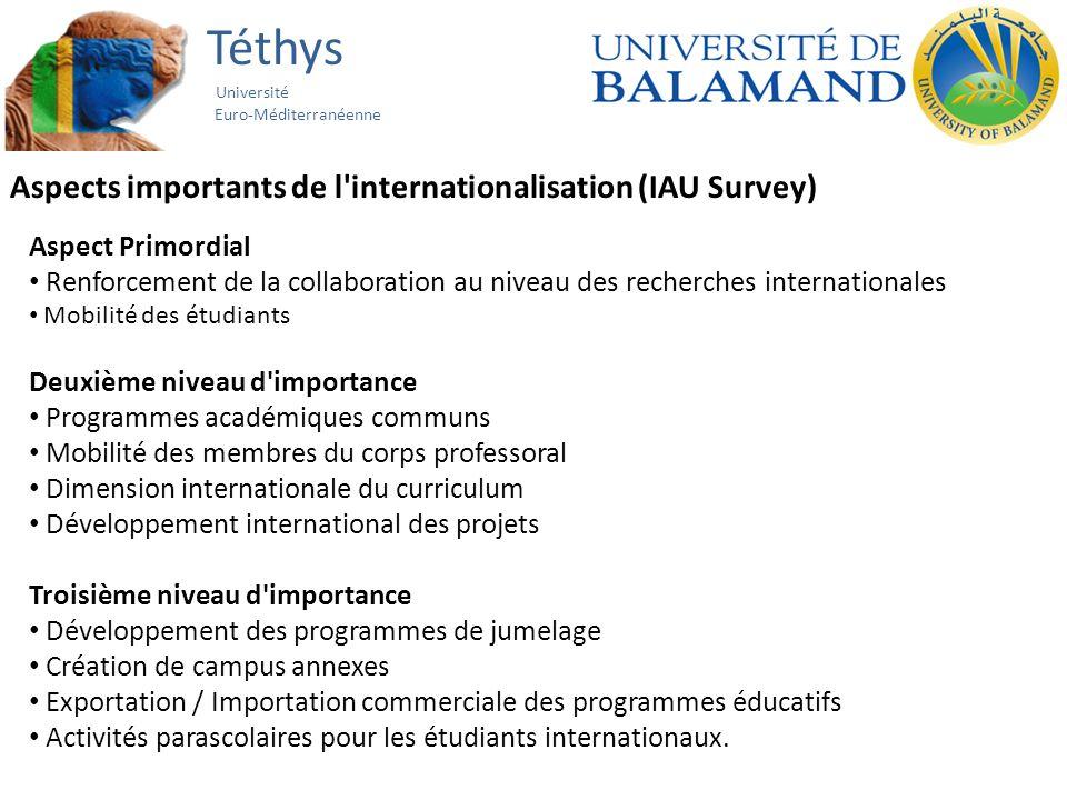 Téthys Université Euro-Méditerranéenne Aspects importants de l'internationalisation (IAU Survey) Aspect Primordial Renforcement de la collaboration au