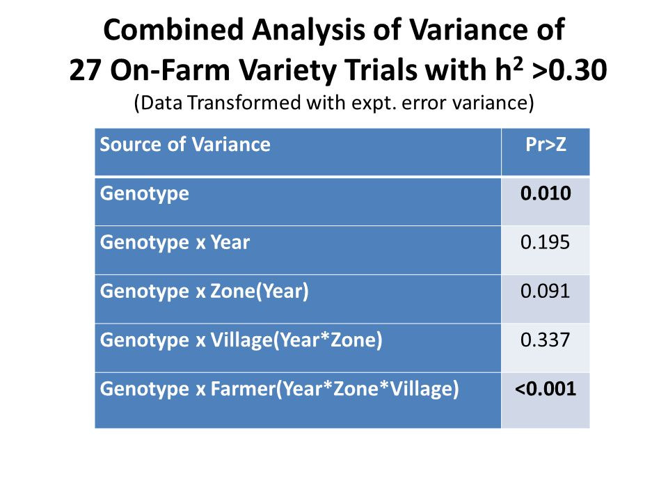 Combined Analysis of Variance of 27 On-Farm Variety Trials with h 2 >0.30 (Data Transformed with expt.