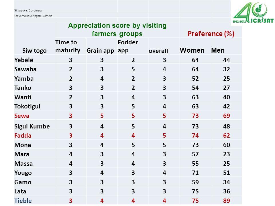 Dugu ka x\ kimqli jabiw (Kulu kimqli ani wote) Dugu: Umarbugu Si suguya: Surumaw Esqyema kqla:Nagaze Damele Siw togo Appreciation score by visiting farmers groups Preference (%) Time to maturityGrain app Fodder app overall WomenMen Yebele33236444 Sawaba23546432 Yamba24235225 Tanko33235427 Wanti23436340 Tokotigui33546342 Sewa35557369 Sigui Kumbe34547348 Fadda34457462 Mona34557360 Mara43435723 Massa43435525 Yougo34347151 Gamo33335934 Lata33337536 Tieble34447589