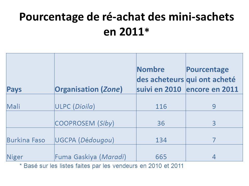 Pourcentage de ré-achat des mini-sachets en 2011 * PaysOrganisation (Zone) Nombre des acheteurs suivi en 2010 Pourcentage qui ont acheté encore en 2011 MaliULPC (Dioila)1169 COOPROSEM (Siby)363 Burkina FasoUGCPA (Dédougou)1347 NigerFuma Gaskiya (Maradi)6654 * Basé sur les listes faites par les vendeurs en 2010 et 2011