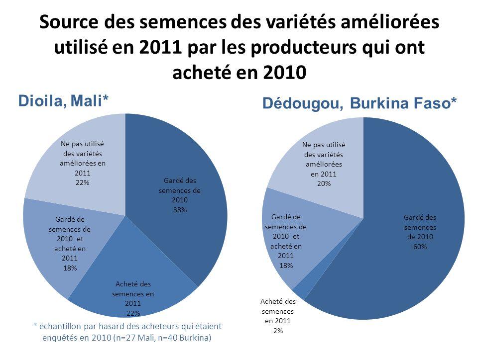 Source des semences des variétés améliorées utilisé en 2011 par les producteurs qui ont acheté en 2010 Dioila, Mali* Dédougou, Burkina Faso*