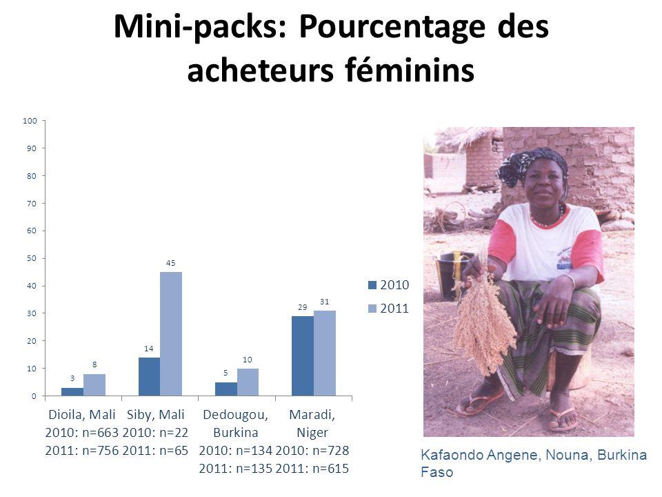 Mini-packs: Pourcentage des acheteurs féminins Kafaondo Angene, Nouna, Burkina Faso