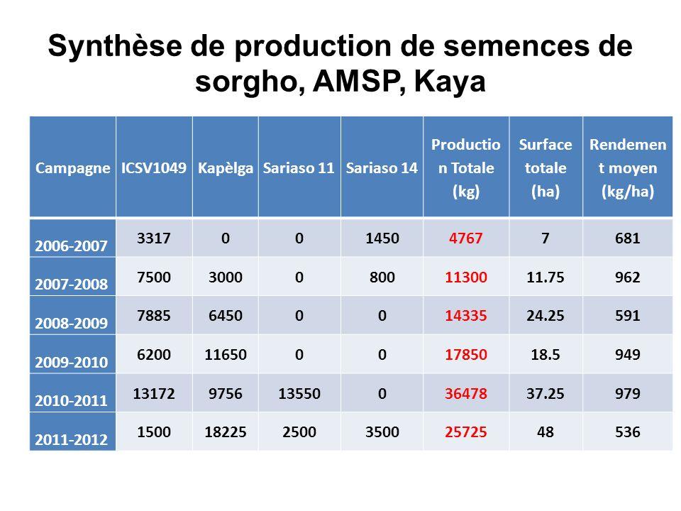 Synthèse de production de semences de sorgho, AMSP, Kaya CampagneICSV1049KapèlgaSariaso 11Sariaso 14 Productio n Totale (kg) Surface totale (ha) Rendemen t moyen (kg/ha) 2006-2007 331700145047677681 2007-2008 7500300008001130011.75962 2008-2009 78856450001433524.25591 2009-2010 620011650001785018.5949 2010-2011 1317297561355003647837.25979 2011-2012 150018225250035002572548536
