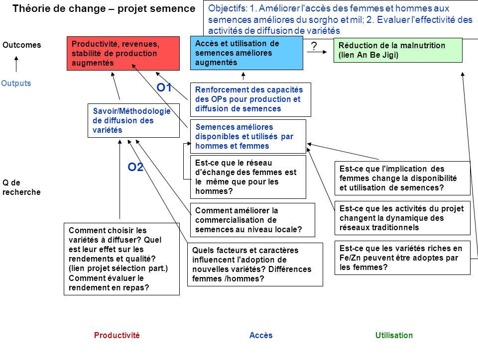 Théorie de change – projet semence ProductivitéAccèsUtilisation Outcomes Objectifs: 1. Améliorer l'accès des femmes et hommes aux semences améliores d