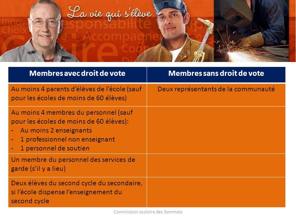 Commission scolaire des Sommets Membres avec droit de voteMembres sans droit de vote Au moins 4 parents délèves de lécole (sauf pour les écoles de moi