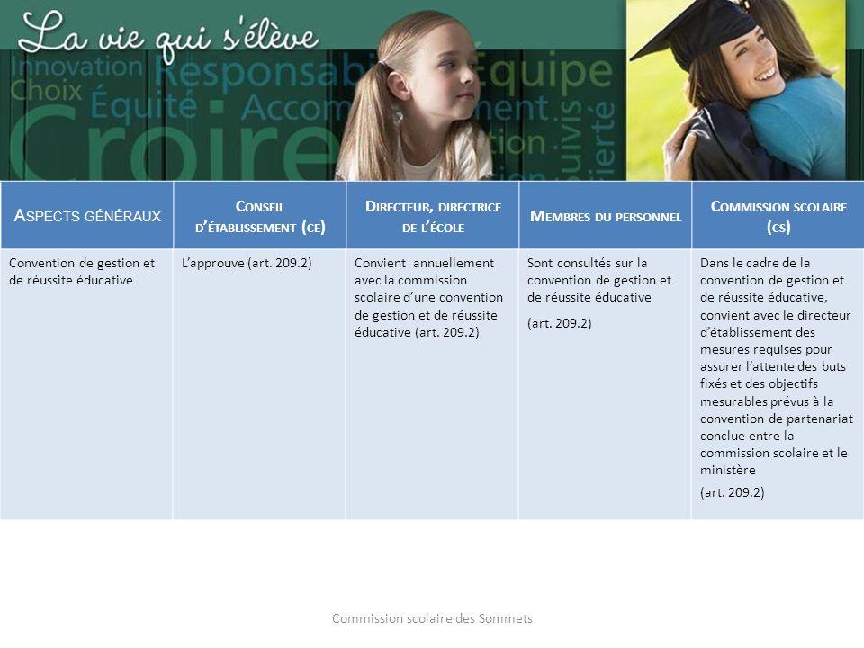 Commission scolaire des Sommets A SPECTS GÉNÉRAUX C ONSEIL D ÉTABLISSEMENT ( CE ) D IRECTEUR, DIRECTRICE DE L ÉCOLE M EMBRES DU PERSONNEL C OMMISSION