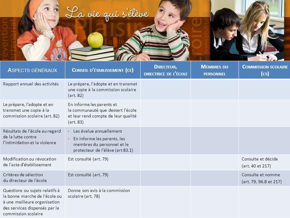 Commission scolaire des Sommets UN POUVOIR EXERCÉ EN PARTENARIAT La composition du conseil détablissement vise à favoriser la prise de décision en col