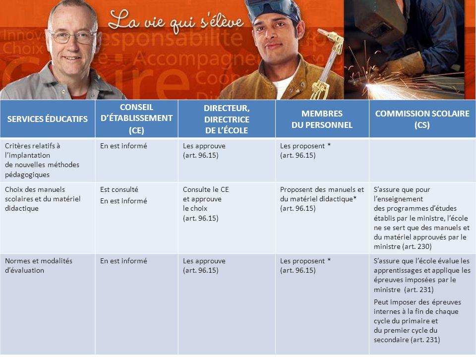 Commission scolaire des Sommets SERVICES ÉDUCATIFS CONSEIL DÉTABLISSEMENT (CE) DIRECTEUR, DIRECTRICE DE LÉCOLE MEMBRES DU PERSONNEL COMMISSION SCOLAIRE (CS) Critères relatifs à limplantation de nouvelles méthodes pédagogiques En est informéLes approuve (art.