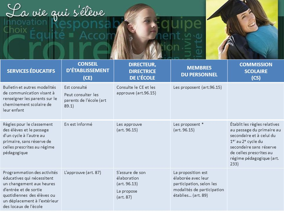 Commission scolaire des Sommets SERVICES ÉDUCATIFS CONSEIL DÉTABLISSEMENT (CE) DIRECTEUR, DIRECTRICE DE LÉCOLE MEMBRES DU PERSONNEL COMMISSION SCOLAIRE (CS) Bulletin et autres modalités de communication visant à renseigner les parents sur le cheminement scolaire de leur enfant Est consulté Peut consulter les parents de lécole (art 89.1) Consulte le CE et les approuve (art.96.15) Les proposent (art.96.15) Règles pour le classement des élèves et le passage dun cycle à lautre au primaire, sans réserve de celles prescrites au régime pédagogique En est informéLes approuve (art.