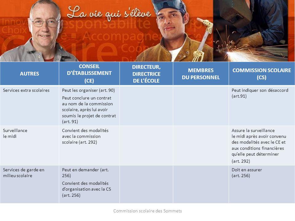 Commission scolaire des Sommets AUTRES CONSEIL DÉTABLISSEMENT (CE) DIRECTEUR, DIRECTRICE DE LÉCOLE MEMBRES DU PERSONNEL COMMISSION SCOLAIRE (CS) Servi