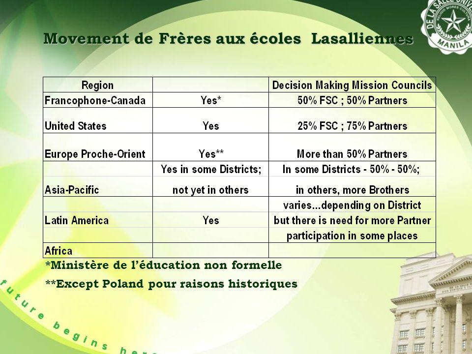 Movement de Frères aux écoles Lasalliennes *Ministère de léducation non formelle **Except Poland pour raisons historiques