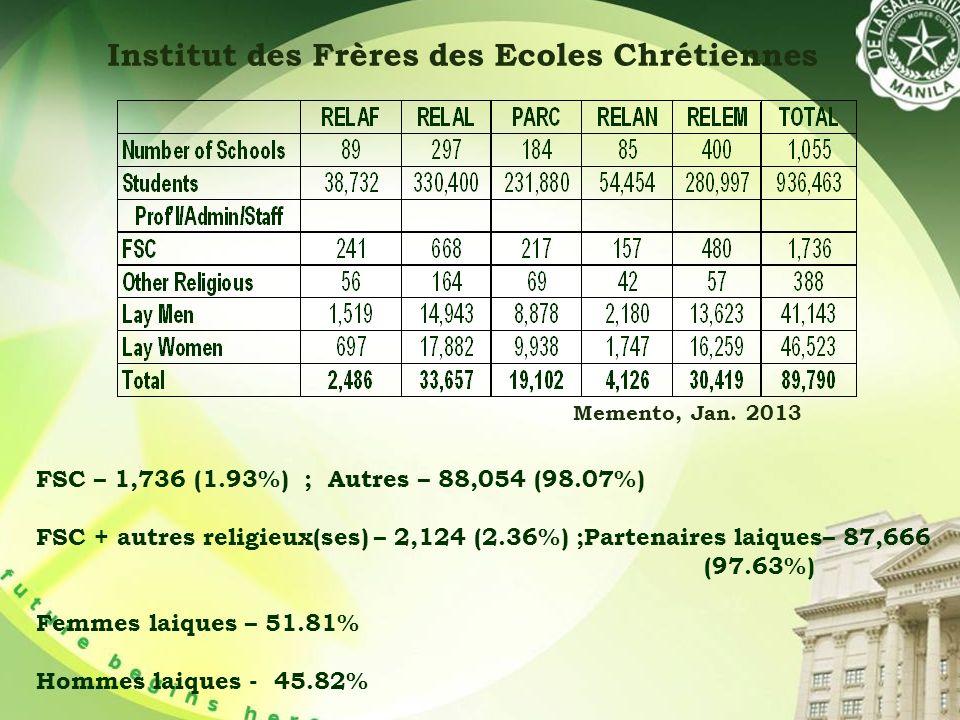 Institut des Frères des Ecoles Chrétiennes Memento, Jan.