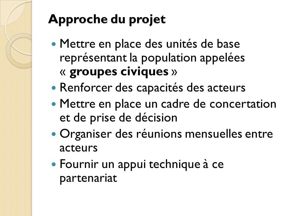 Approche du projet Mettre en place des unités de base représentant la population appelées « groupes civiques » Renforcer des capacités des acteurs Mettre en place un cadre de concertation et de prise de décision Organiser des réunions mensuelles entre acteurs Fournir un appui technique à ce partenariat