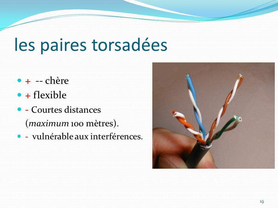 les paires torsadées 19 + -- chère + flexible - Courtes distances (maximum 100 mètres). - vulnérable aux interférences.