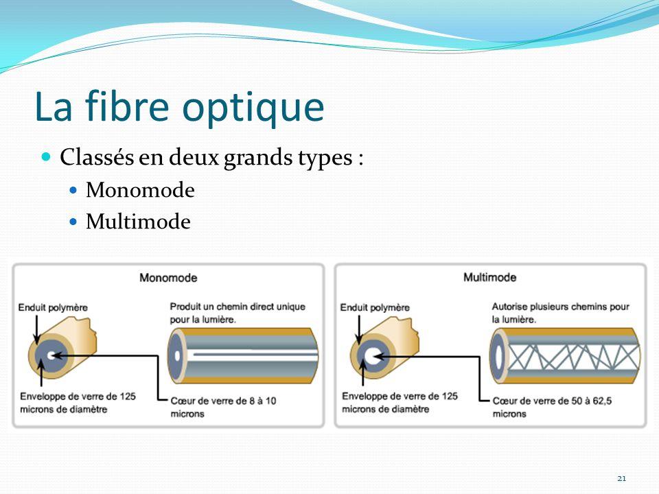 La fibre optique 21 Classés en deux grands types : Monomode Multimode