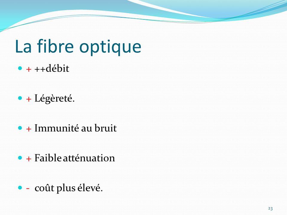 La fibre optique 23 + ++débit + Légèreté. + Immunité au bruit + Faible atténuation - coût plus élevé.