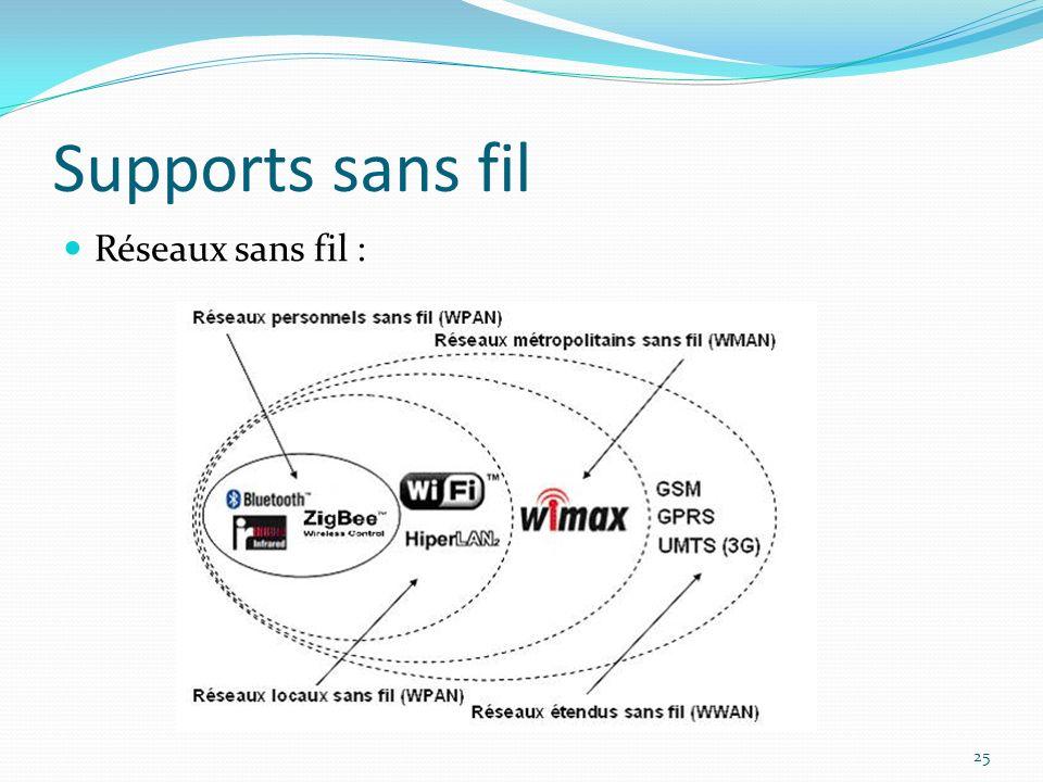 Supports sans fil 25 Réseaux sans fil :