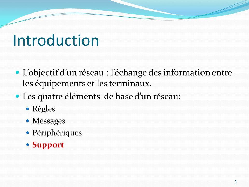 Introduction Lobjectif dun réseau : léchange des information entre les équipements et les terminaux. Les quatre éléments de base dun réseau: Règles Me
