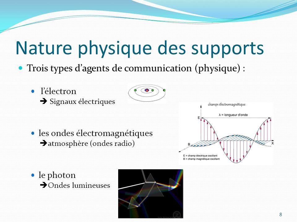 Nature physique des supports 8 Trois types dagents de communication (physique) : lélectron Signaux électriques les ondes électromagnétiques atmosphère