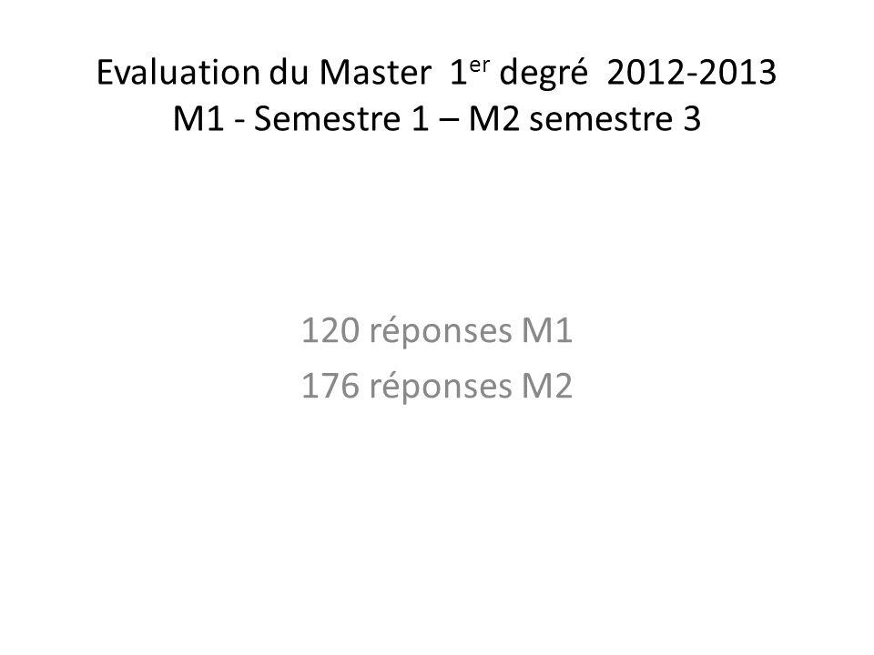 Evaluation du Master 1 er degré 2012-2013 M1 - Semestre 1 – M2 semestre 3 120 réponses M1 176 réponses M2
