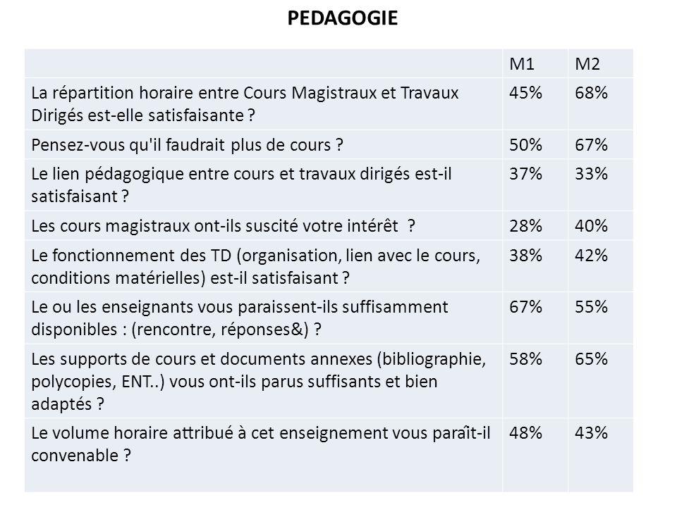M1M2 La répartition horaire entre Cours Magistraux et Travaux Dirigés est-elle satisfaisante .