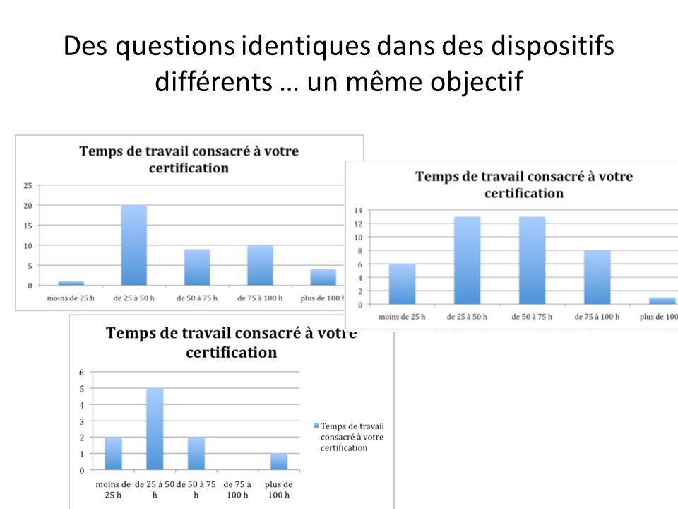 Des questions identiques dans des dispositifs différents … un même objectif