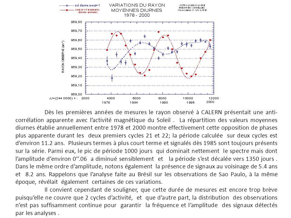 Dès les premières années de mesures le rayon observé à CALERN présentait une anti- corrélation apparente avec lactivité magnétique du Soleil. La répar
