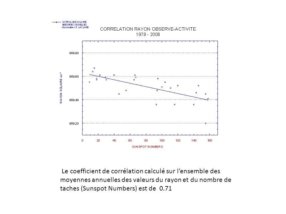 Le coefficient de corrélation calculé sur lensemble des moyennes annuelles des valeurs du rayon et du nombre de taches (Sunspot Numbers) est de 0.71