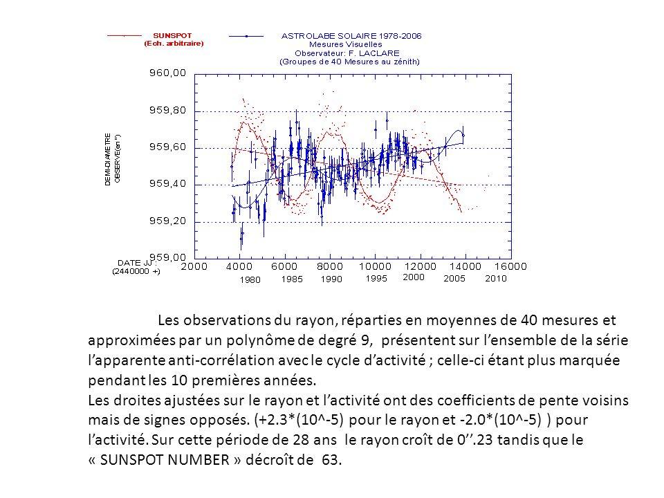 Les observations du rayon, réparties en moyennes de 40 mesures et approximées par un polynôme de degré 9, présentent sur lensemble de la série lapparente anti-corrélation avec le cycle dactivité ; celle-ci étant plus marquée pendant les 10 premières années.