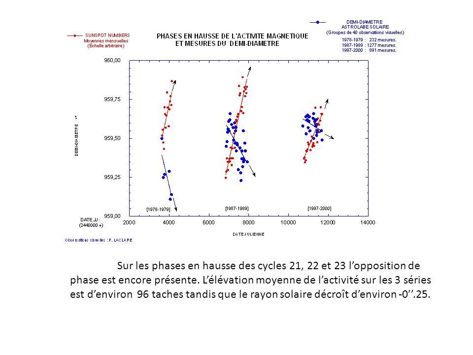 Sur les phases en hausse des cycles 21, 22 et 23 lopposition de phase est encore présente. Lélévation moyenne de lactivité sur les 3 séries est denvir