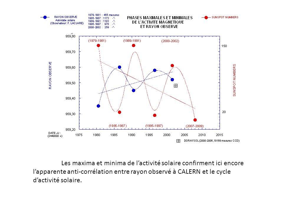 Les maxima et minima de lactivité solaire confirment ici encore lapparente anti-corrélation entre rayon observé à CALERN et le cycle dactivité solaire.