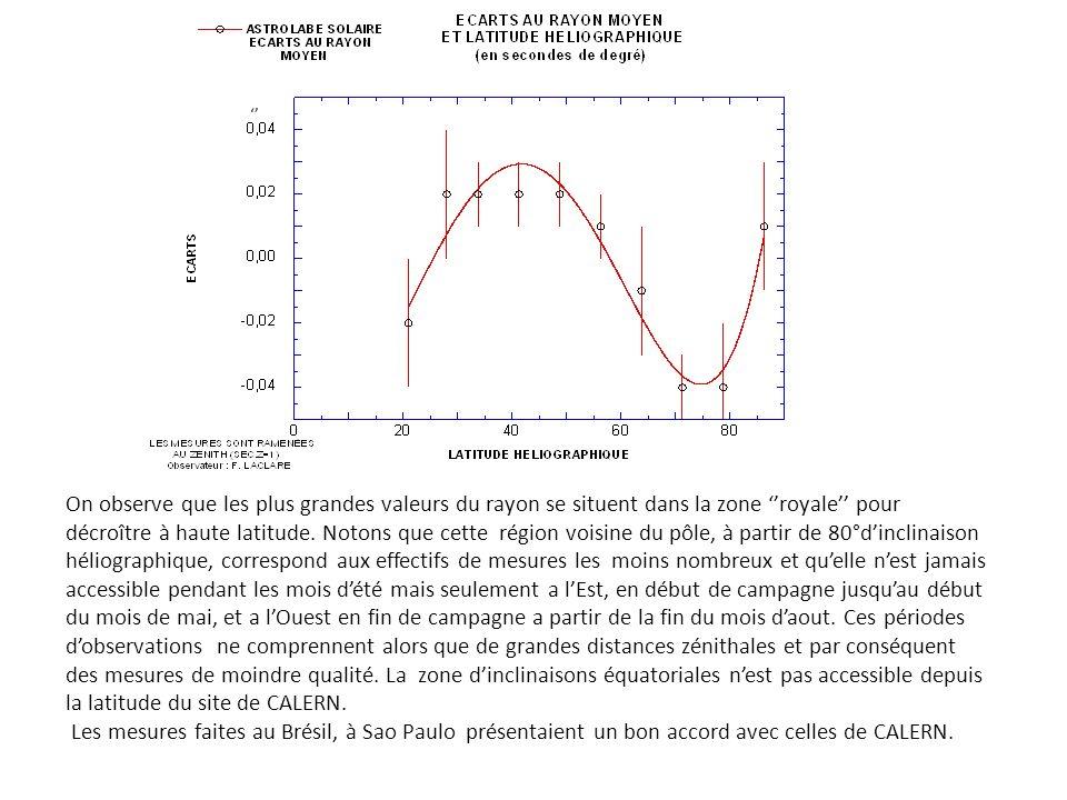 On observe que les plus grandes valeurs du rayon se situent dans la zone royale pour décroître à haute latitude.
