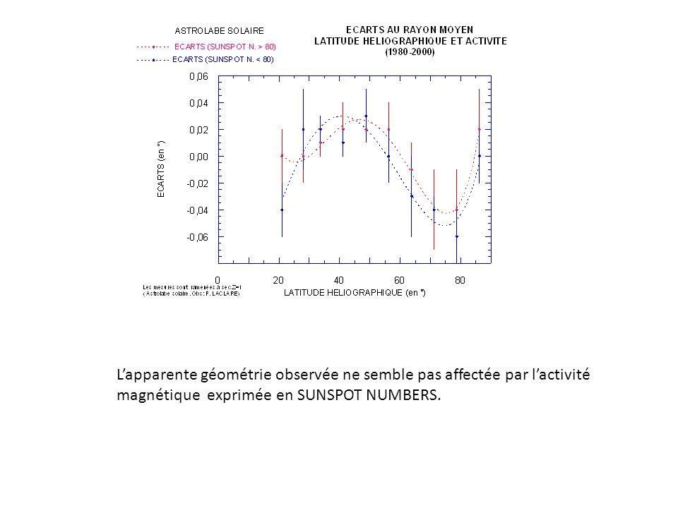 Lapparente géométrie observée ne semble pas affectée par lactivité magnétique exprimée en SUNSPOT NUMBERS.
