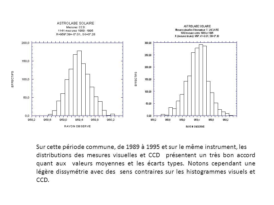 Sur cette période commune, de 1989 à 1995 et sur le même instrument, les distributions des mesures visuelles et CCD présentent un très bon accord quant aux valeurs moyennes et les écarts types.