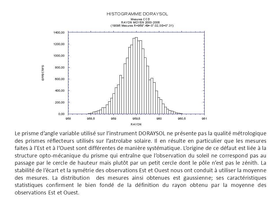 Le prisme dangle variable utilisé sur linstrument DORAYSOL ne présente pas la qualité métrologique des prismes réflecteurs utilisés sur lastrolabe solaire.