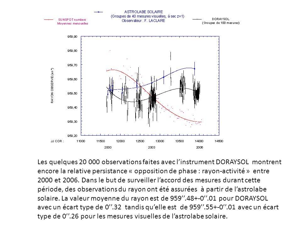 Les quelques 20 000 observations faites avec linstrument DORAYSOL montrent encore la relative persistance « opposition de phase : rayon-activité » ent