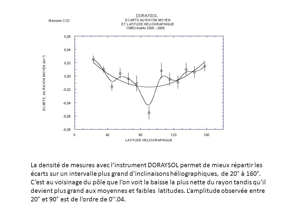 La densité de mesures avec linstrument DORAYSOL permet de mieux répartir les écarts sur un intervalle plus grand dinclinaisons héliographiques, de 20° à 160°.