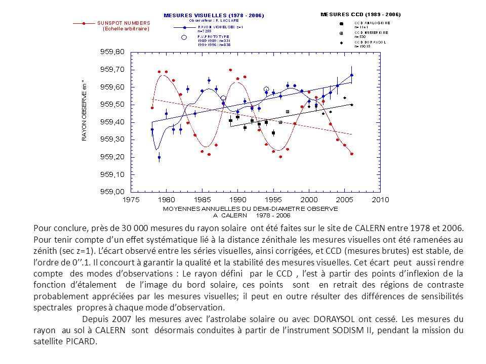 Pour conclure, près de 30 000 mesures du rayon solaire ont été faites sur le site de CALERN entre 1978 et 2006. Pour tenir compte dun effet systématiq