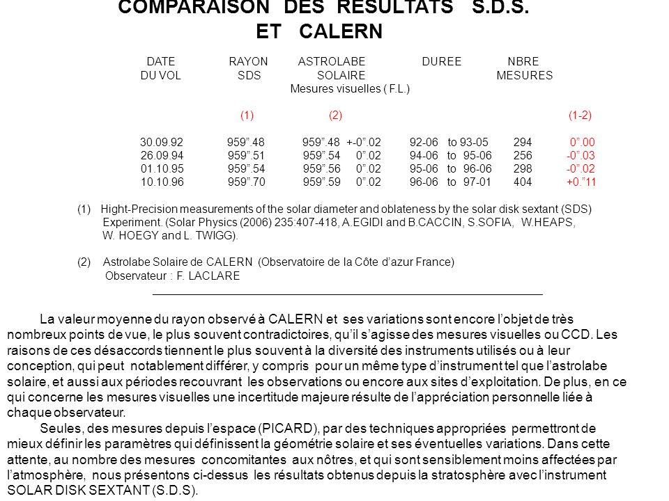COMPARAISON DES RESULTATS S.D.S. ET CALERN DATE RAYON ASTROLABE DUREE NBRE DU VOL SDS SOLAIRE MESURES Mesures visuelles ( F.L.) (1) (2) (1-2) 30.09.92