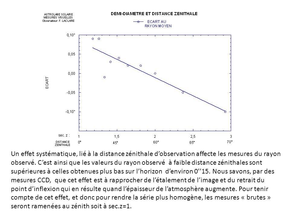 Un effet systématique, lié à la distance zénithale dobservation affecte les mesures du rayon observé. Cest ainsi que les valeurs du rayon observé à fa